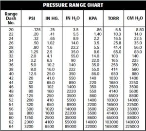 pressure range code