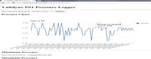IoT Pressure Tranducer