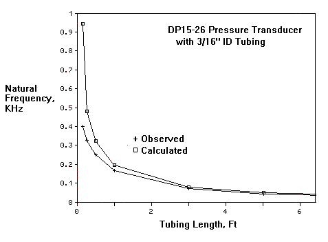 tubing length vs natural frequency