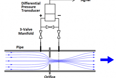 Basics of Air Velocity, Pressure and Flow