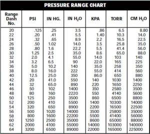P55Ranges pressure transducer