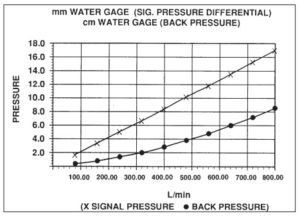 Pressure Differential vs Back Pressure