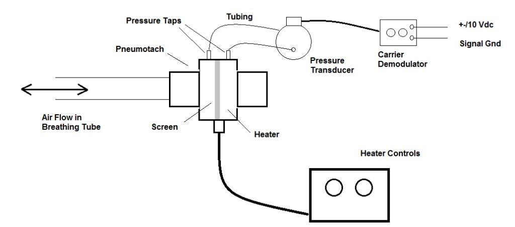 Pneumotach Flow Measurement