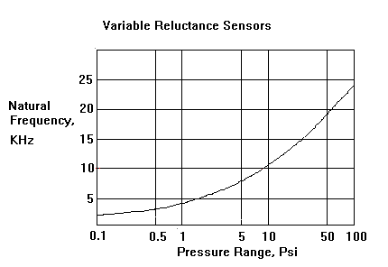 variable reluctance sensors